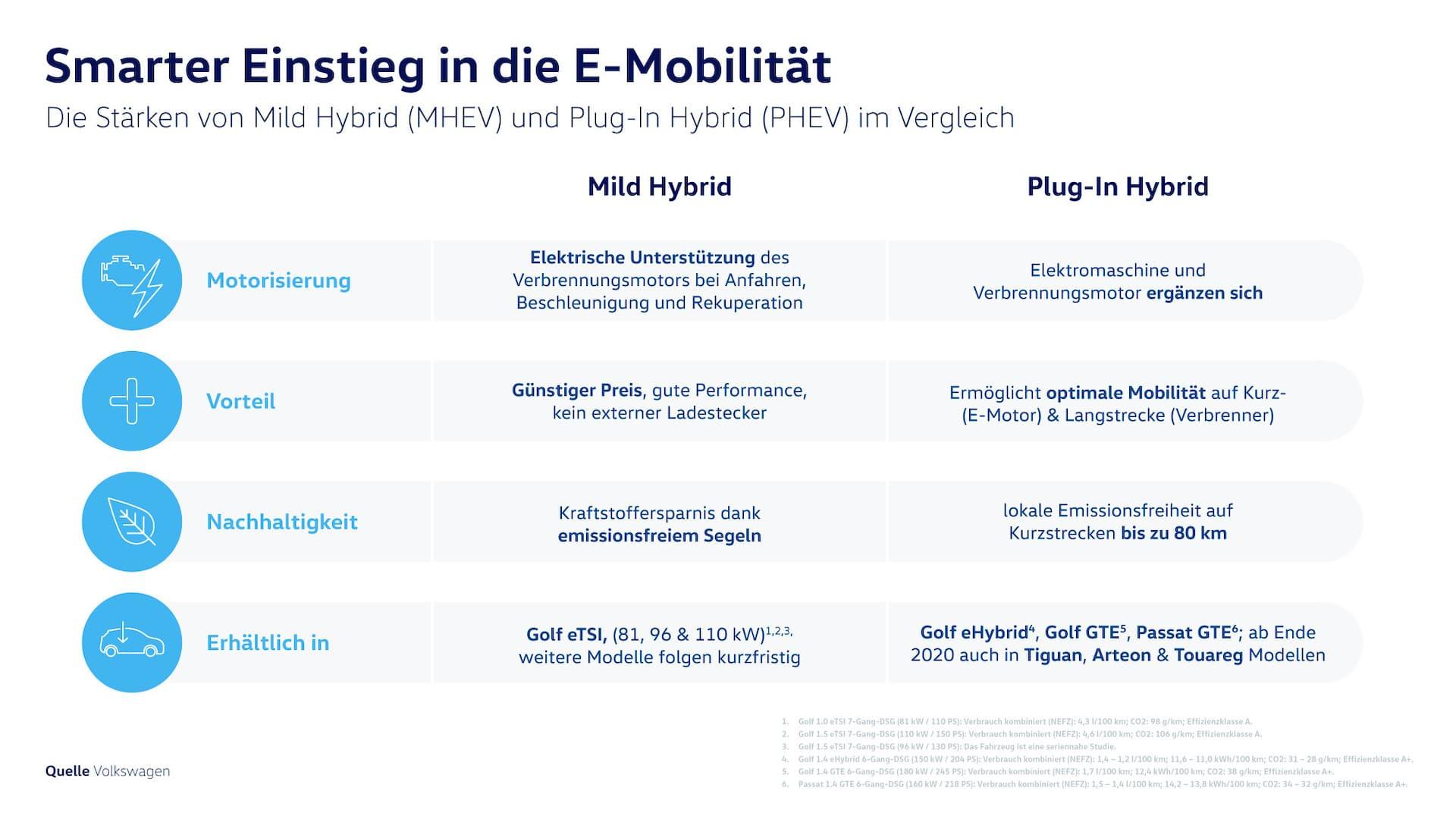 Volkswagen Mildhybrid Plug-in-Hybrid Vergleich