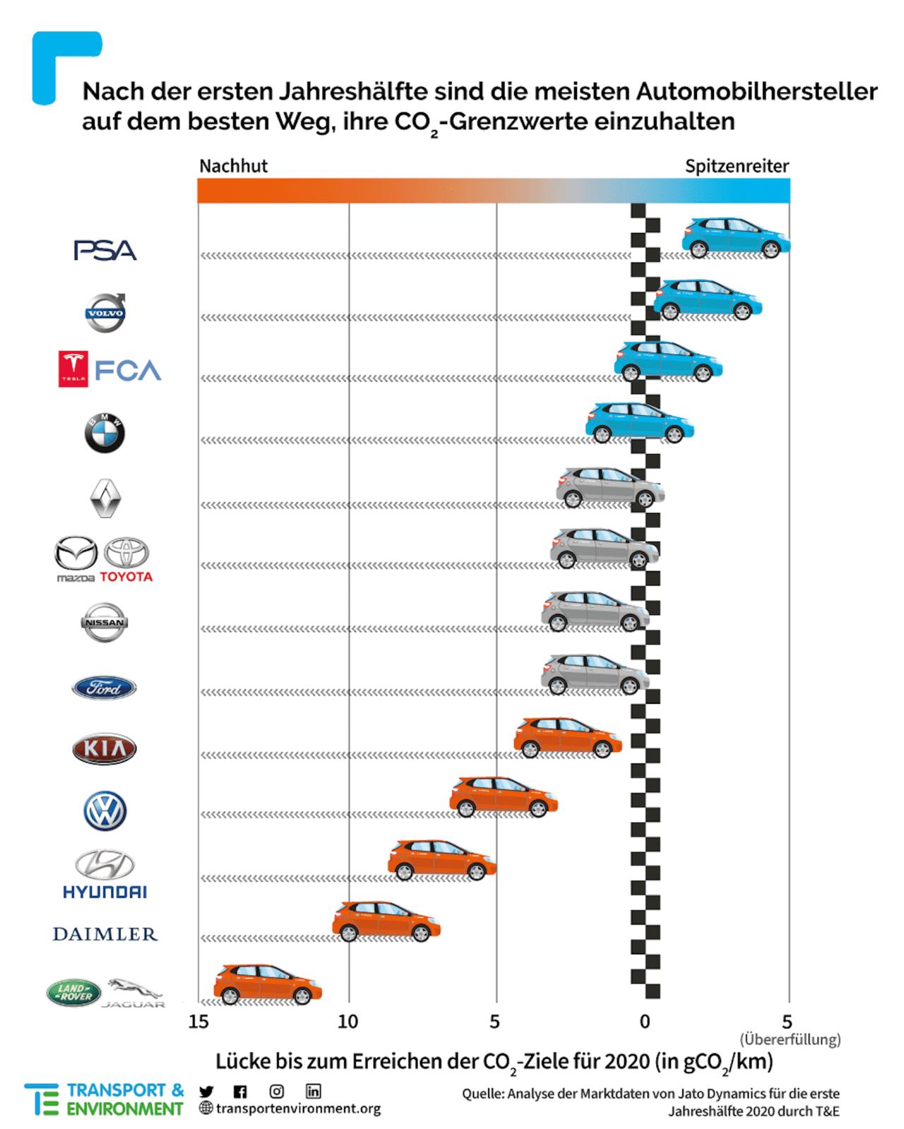 EU-CO2-Grenzwert-Neuwagen