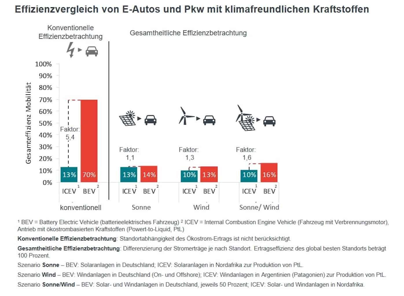 Elektroauto-Wasserstoff-E-Fuel-Effizenzvergleich