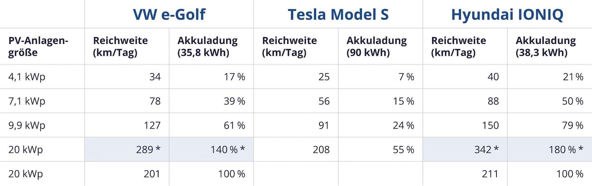 Zolar_Grafik-E-Auto-Solarstrom