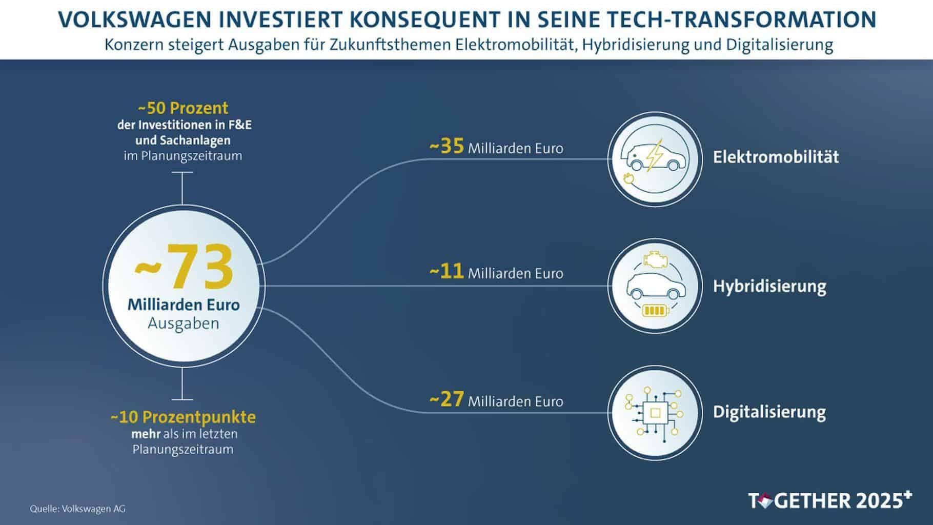VW 5-Jahres-Plan sieht 73 Mrd. Euro Invest in E-Mobilität, Hybridisierung und Digitalisierung vor