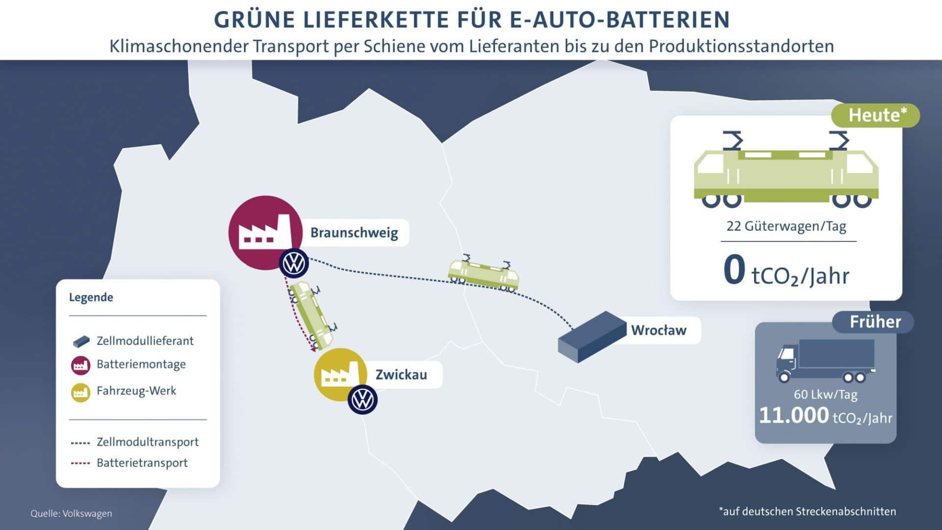 VW nimmt grüne Batterie-Logistik für ID.3 und ID.4 in Betrieb