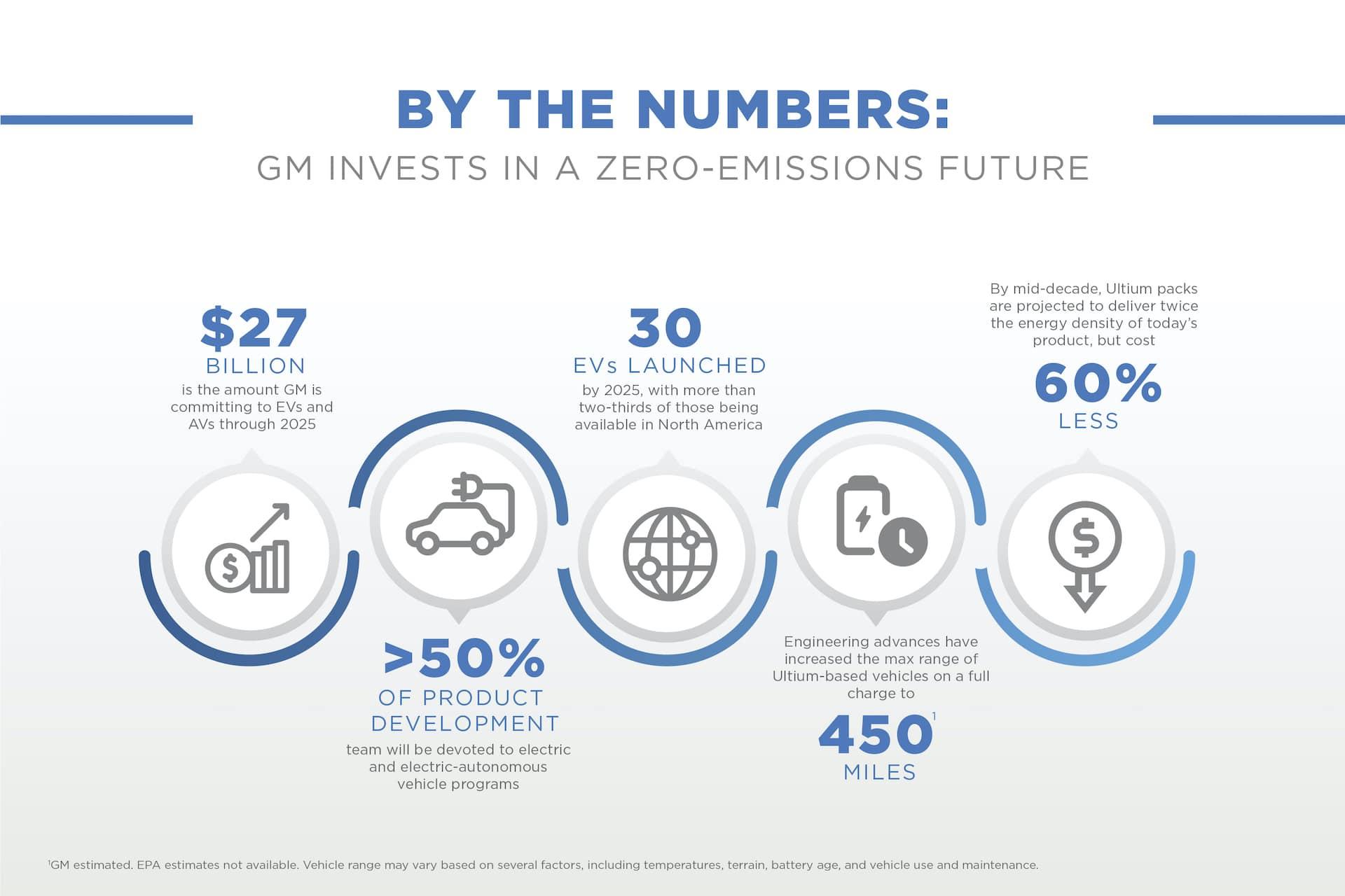 GM-Fahrplan-Elektroautos