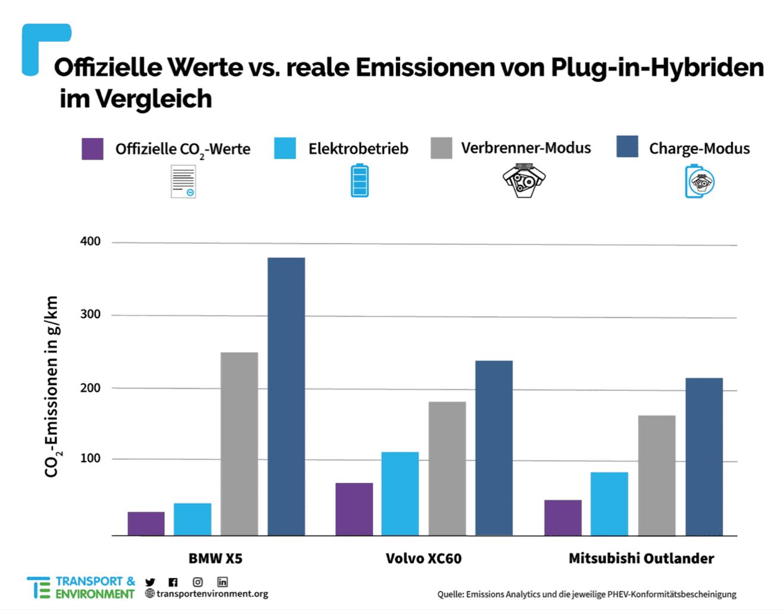 Plug-in-Hybrid-BMW-X5-Volvo-XC60-Mitsubishi-Outlander-Realverbrauch