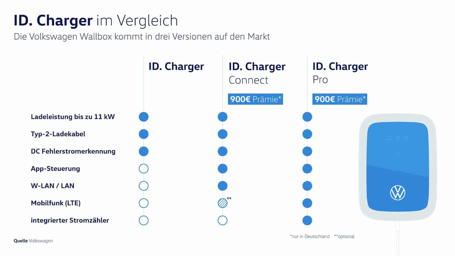VW-Elektroauto-Wallbox-ID-Charger.