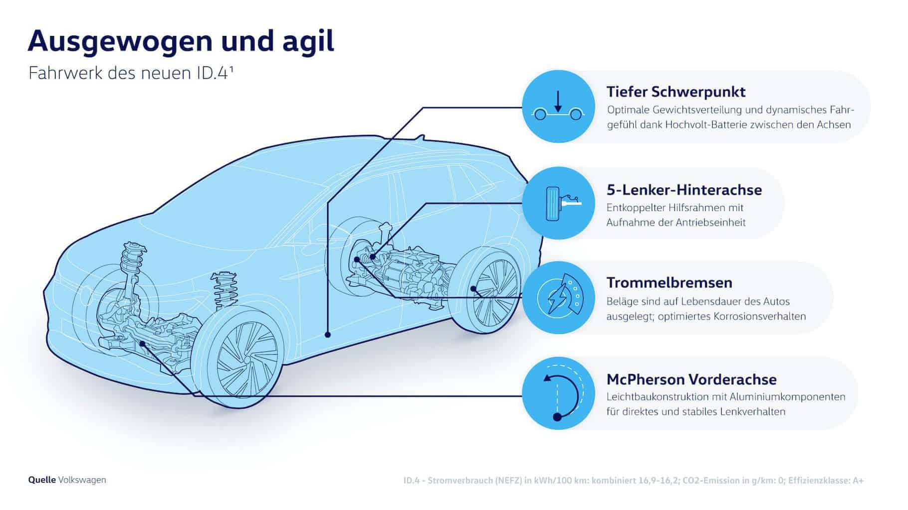 VW-Grafik-Fahrwerk-ID4