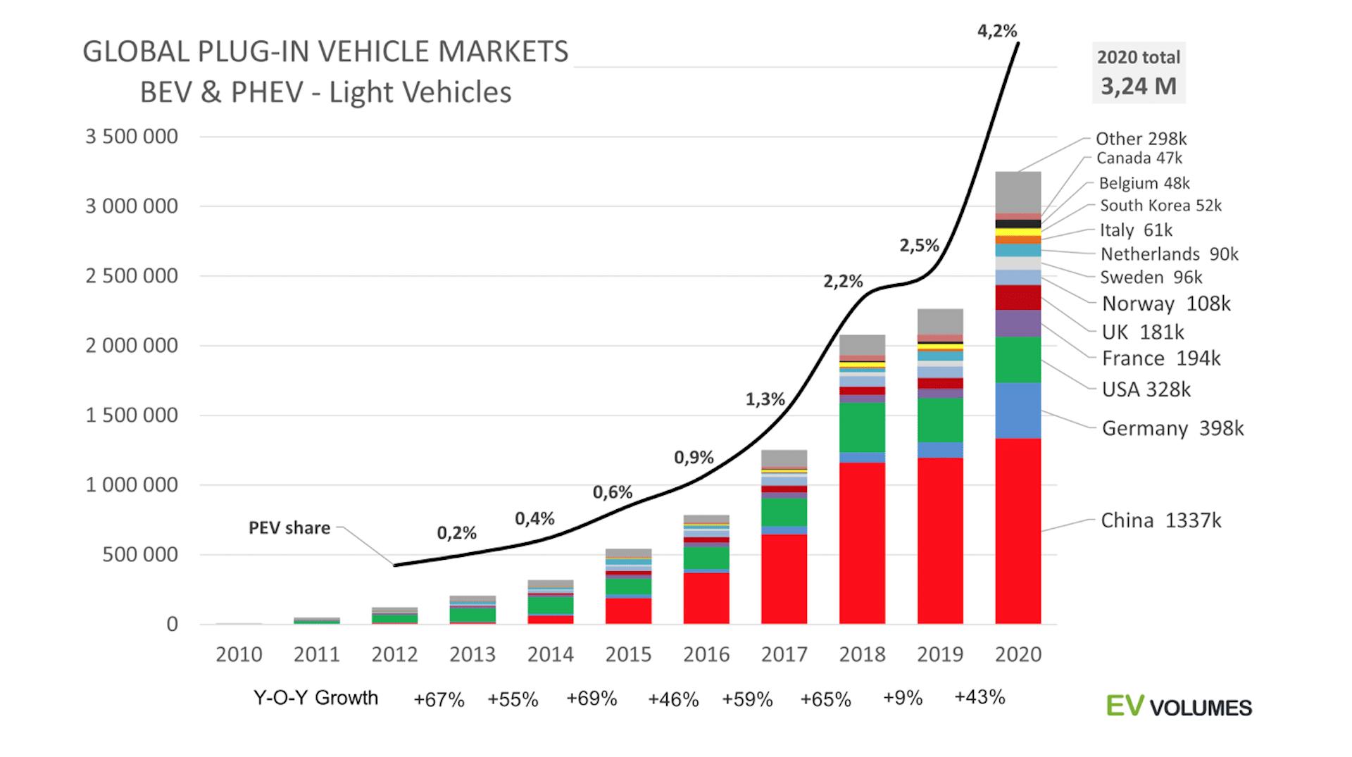 EV-Volumes-Elektroauto-Verkaufszahlen-Länder