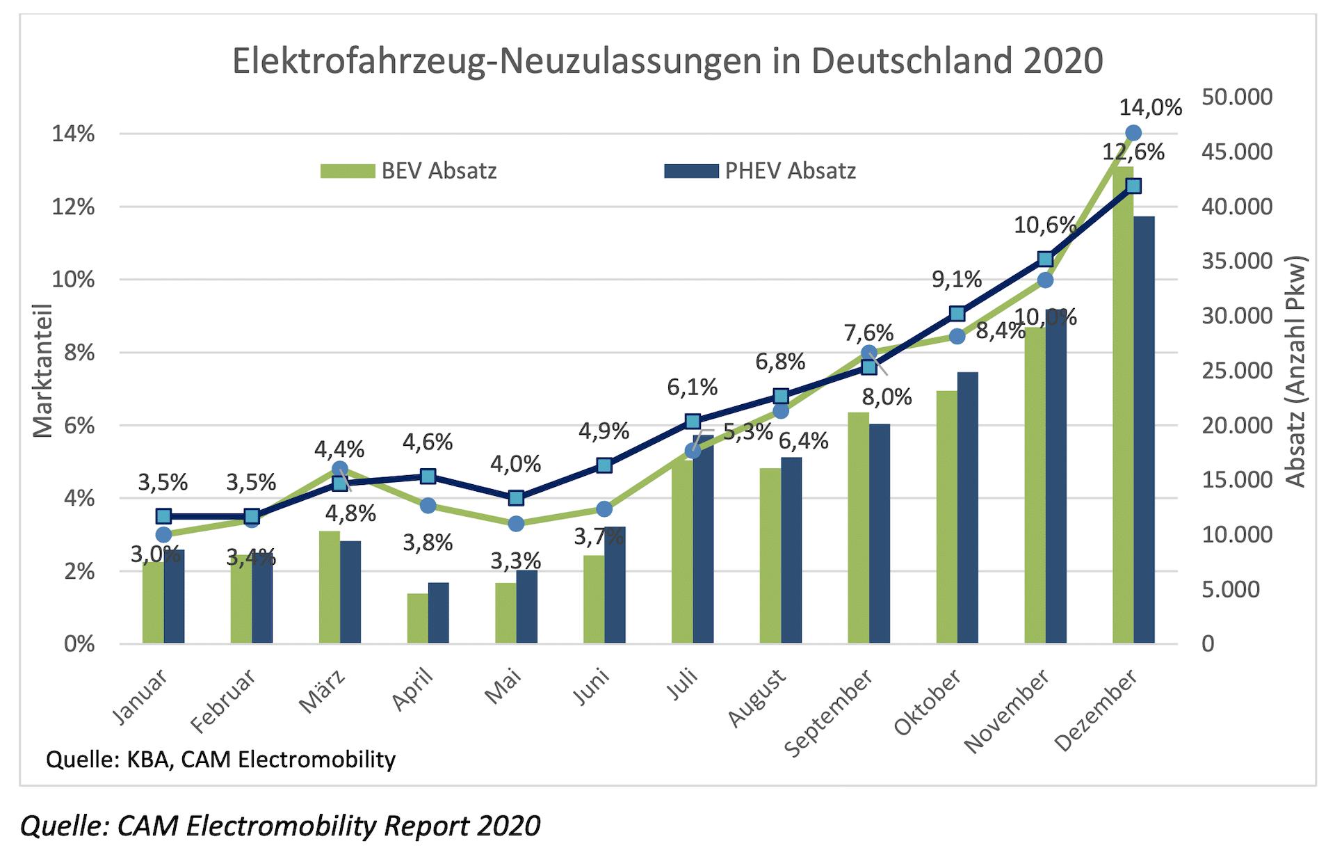 Elektroauto-Neuzulassungen-2020-Deutschland