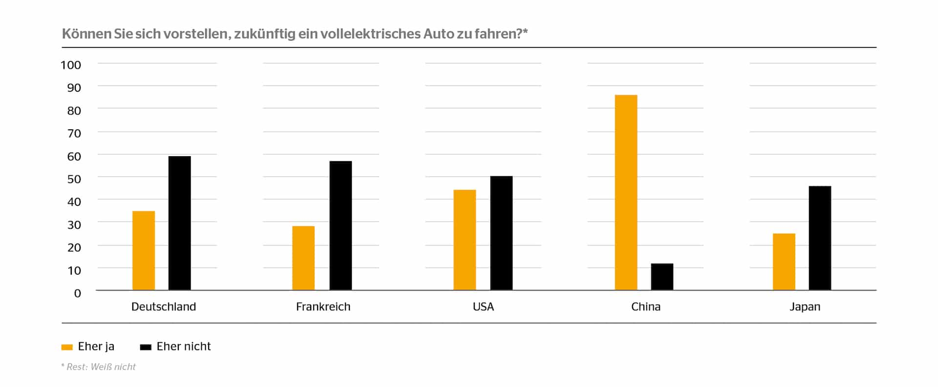 Grafik-Bereitschaft-Elektroauto-Deutschland