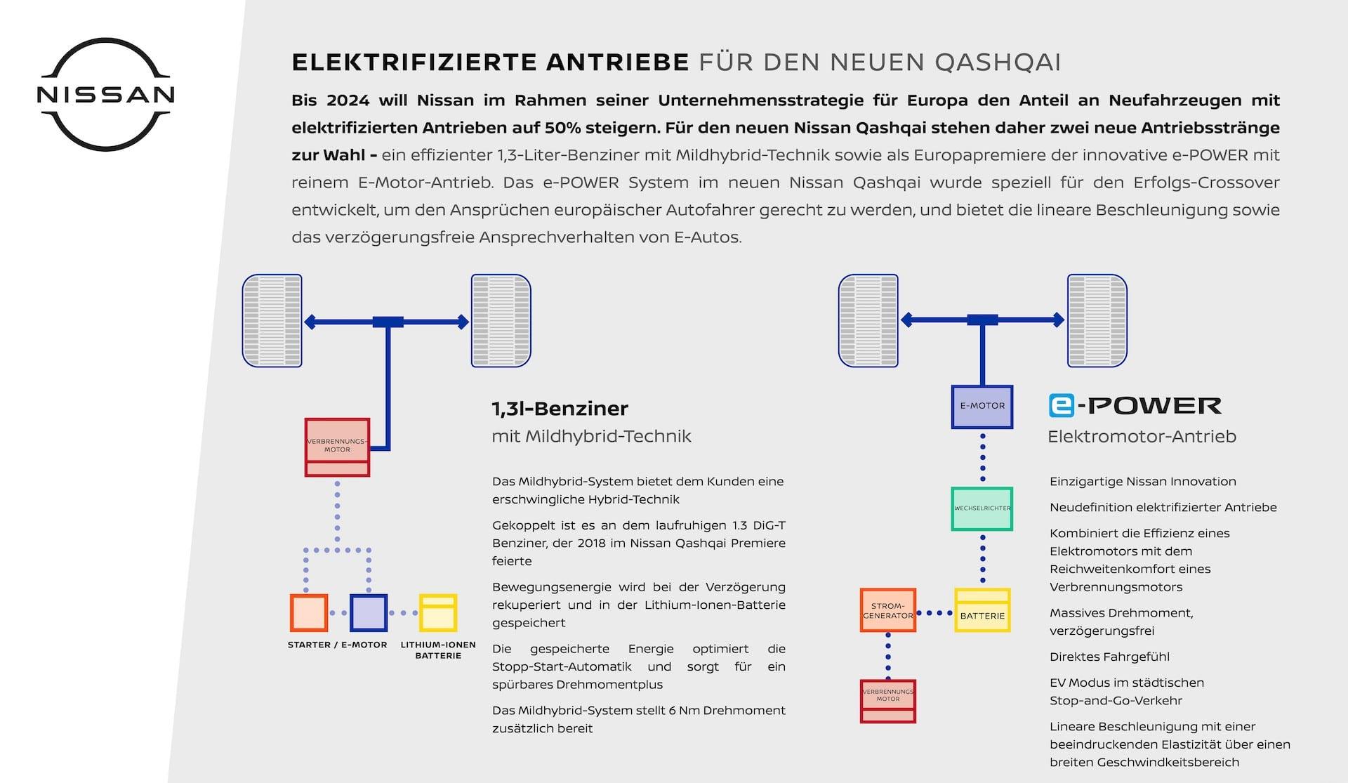 Nissan-Qashqai-e-Power-Elektroantrieb-Erklärung