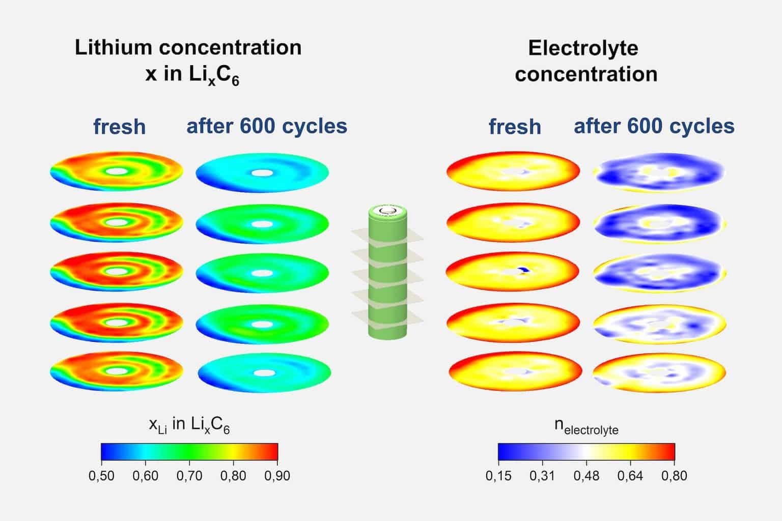 Lithium-Ionen-Akku-Kapazität-Verlust