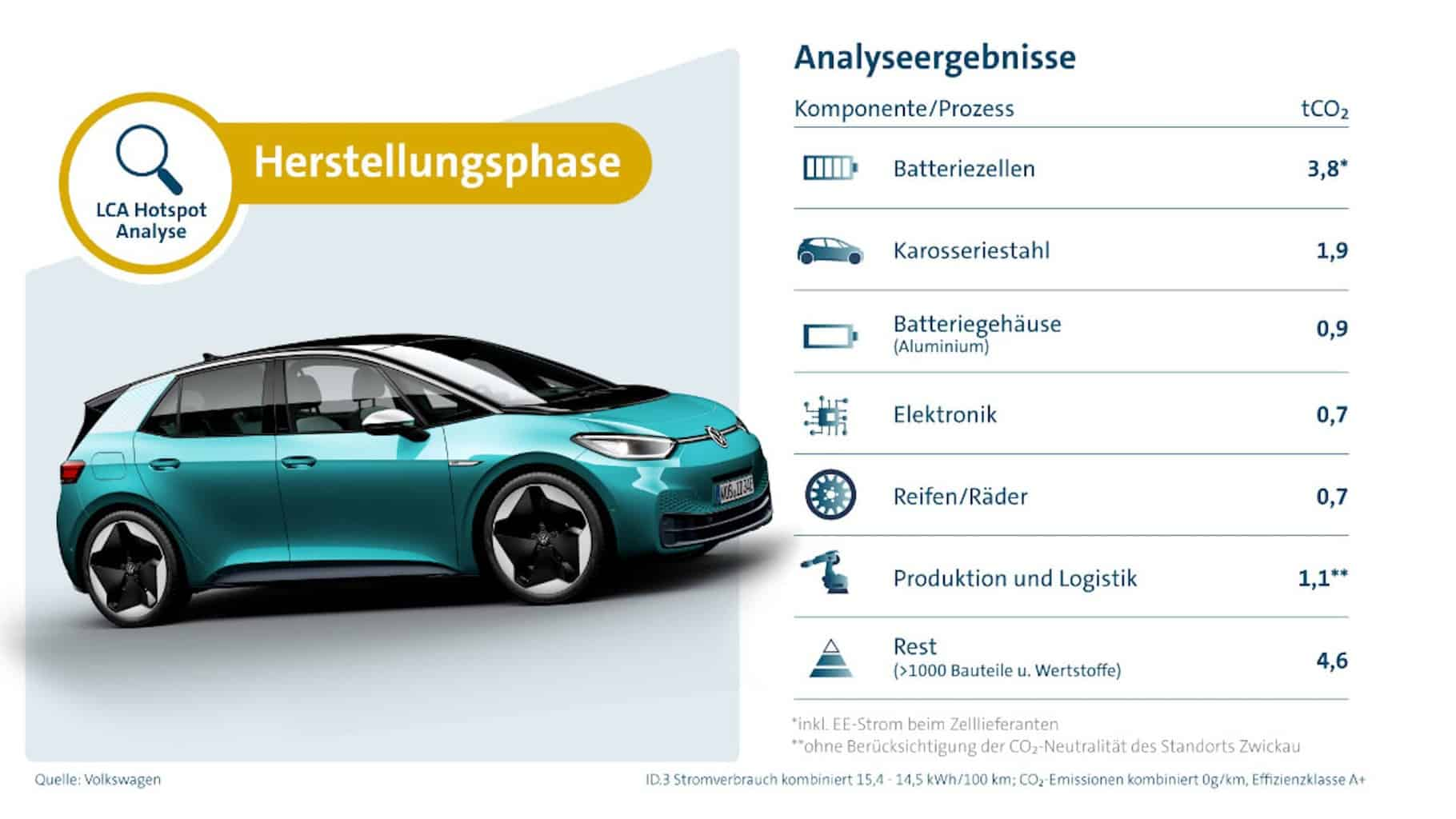 Klimabilanz Elektroauto