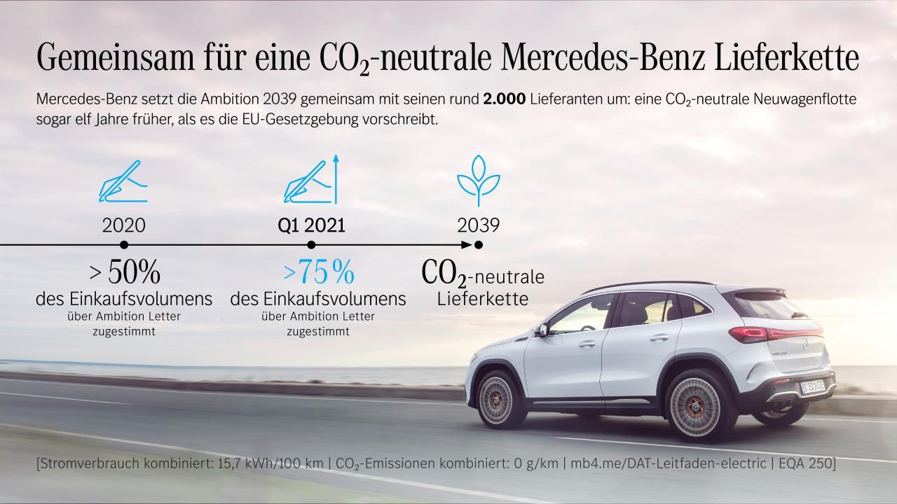 Mercedes-Benz: Gemeinsam für eine CO2-neutrale Lieferkette