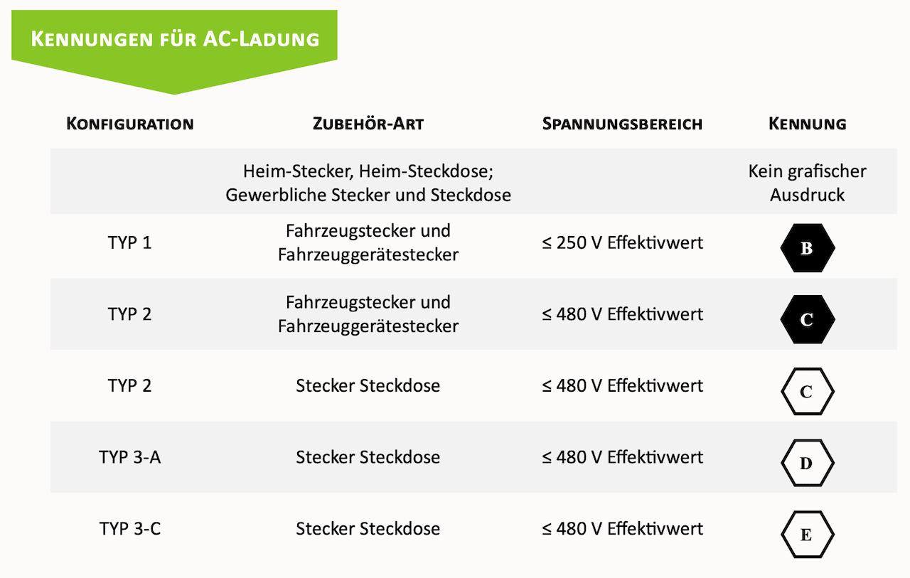 Kennung-AC-Laden-Elektroauto