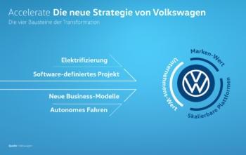 Volkswagen will Umbau zum softwareorientierten Mobilitätsanbieter beschleunigen