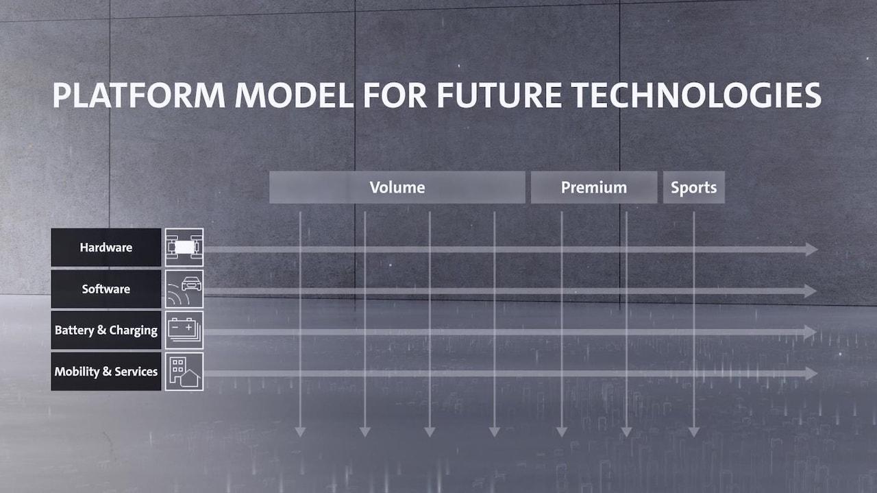 Volkswagen-Konzern-Elektroautos-Elektromobilität-Plattform-Strategie