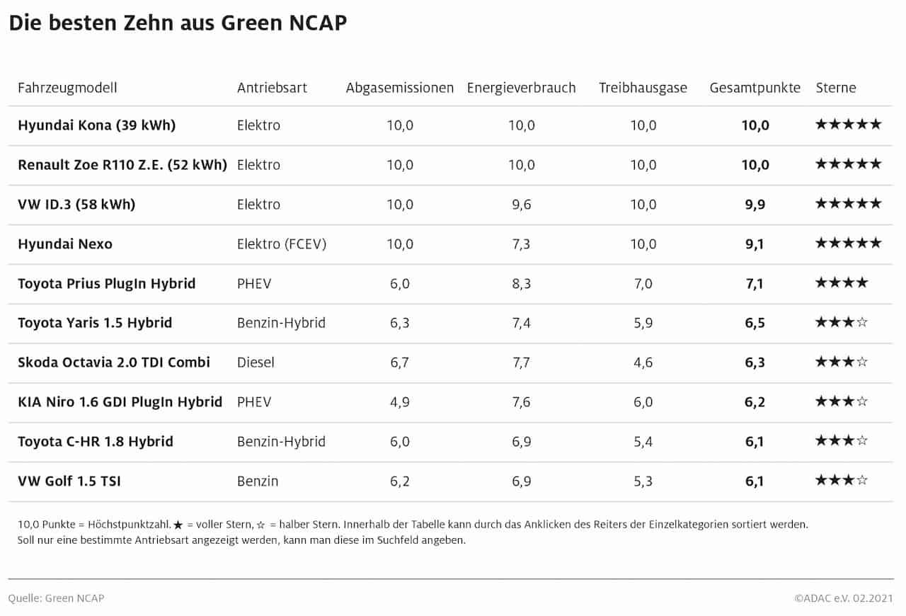 GreenNCAP-Elektroautos