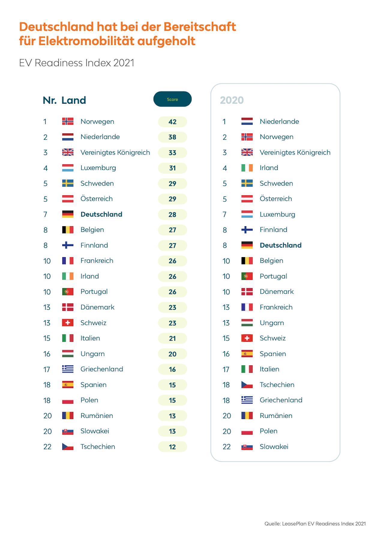 EV-Elektroauto-Index-Europa