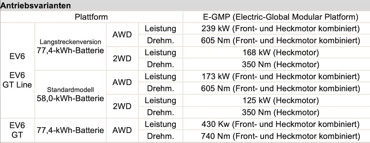 Kia-Elektroauto-EV6-Daten