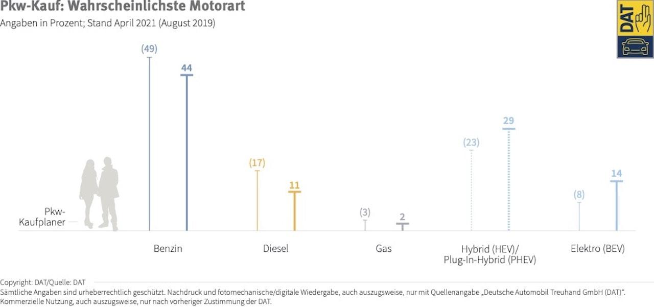 PKW-Kauf-Absicht-Elektroauto