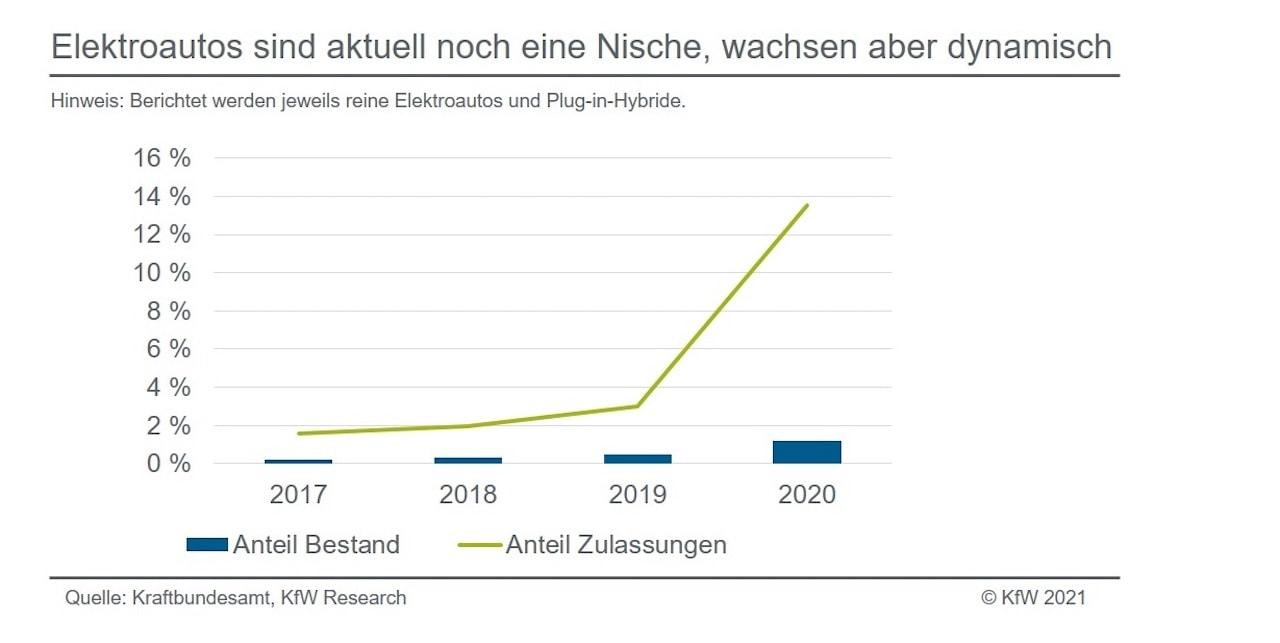 KfW-Elektroauto-Wachstum