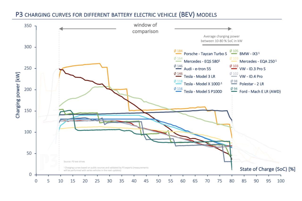 P3-ChargingIndex-Elektroauto-Ladekurve