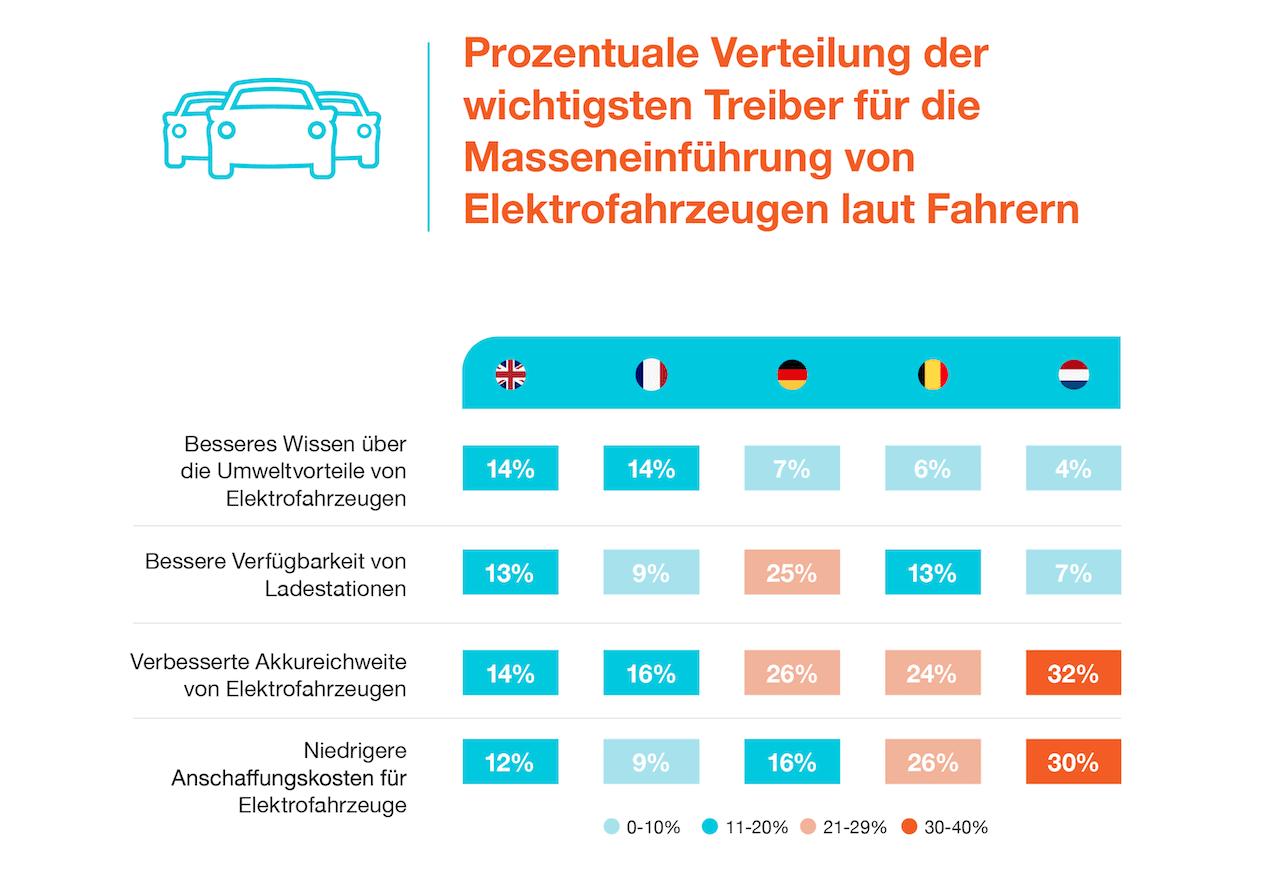 Wichtigste Faktoren für Masseneinführung von Elektrofahrzeugen