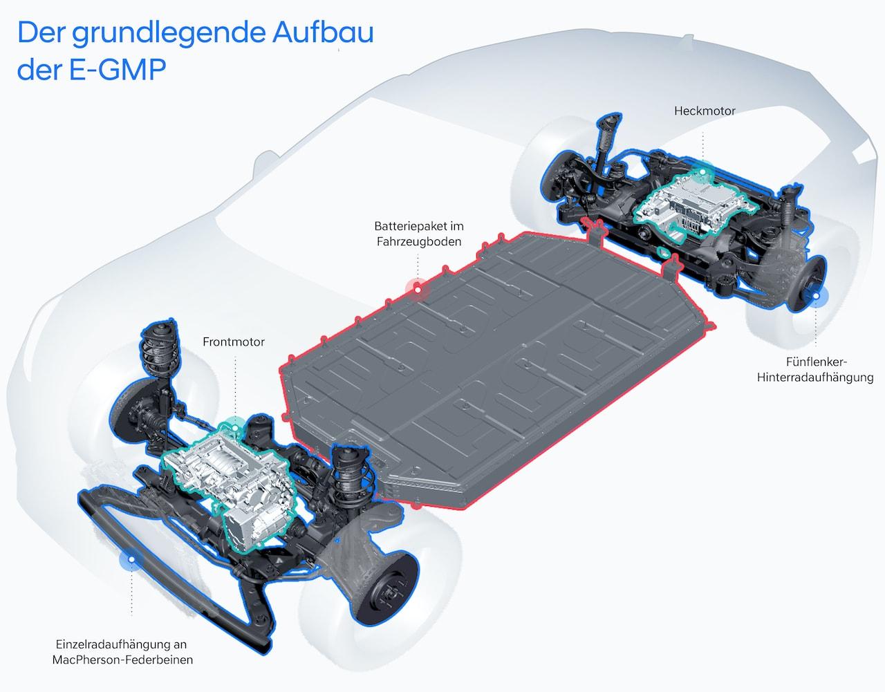 Hyundai Elektroauto Plattform