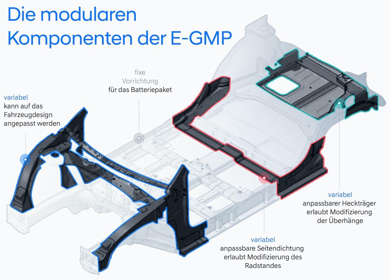 Hyundai Elektroauto Plattform Sicherheit
