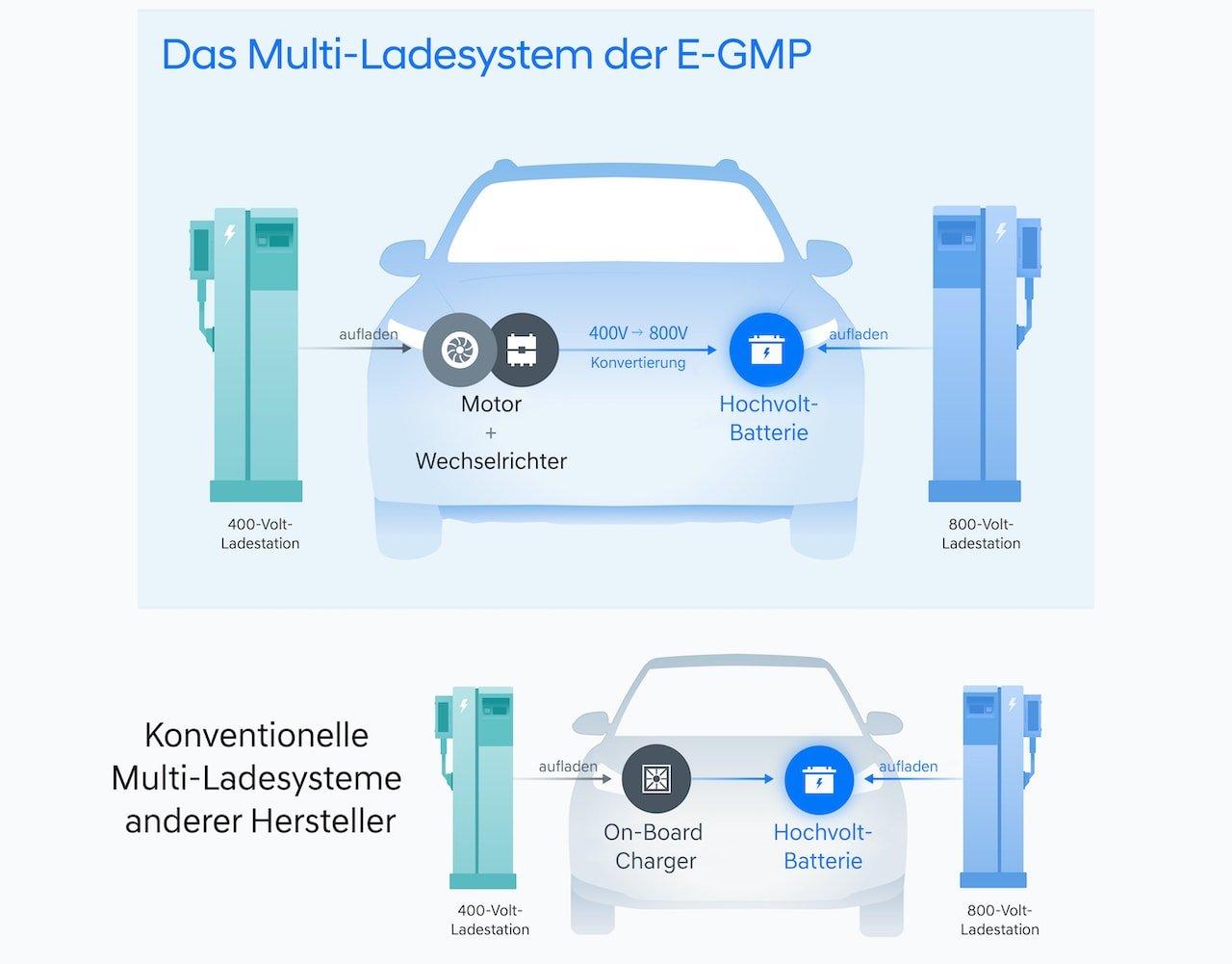 Hyundai Elektroauto Schnellladen