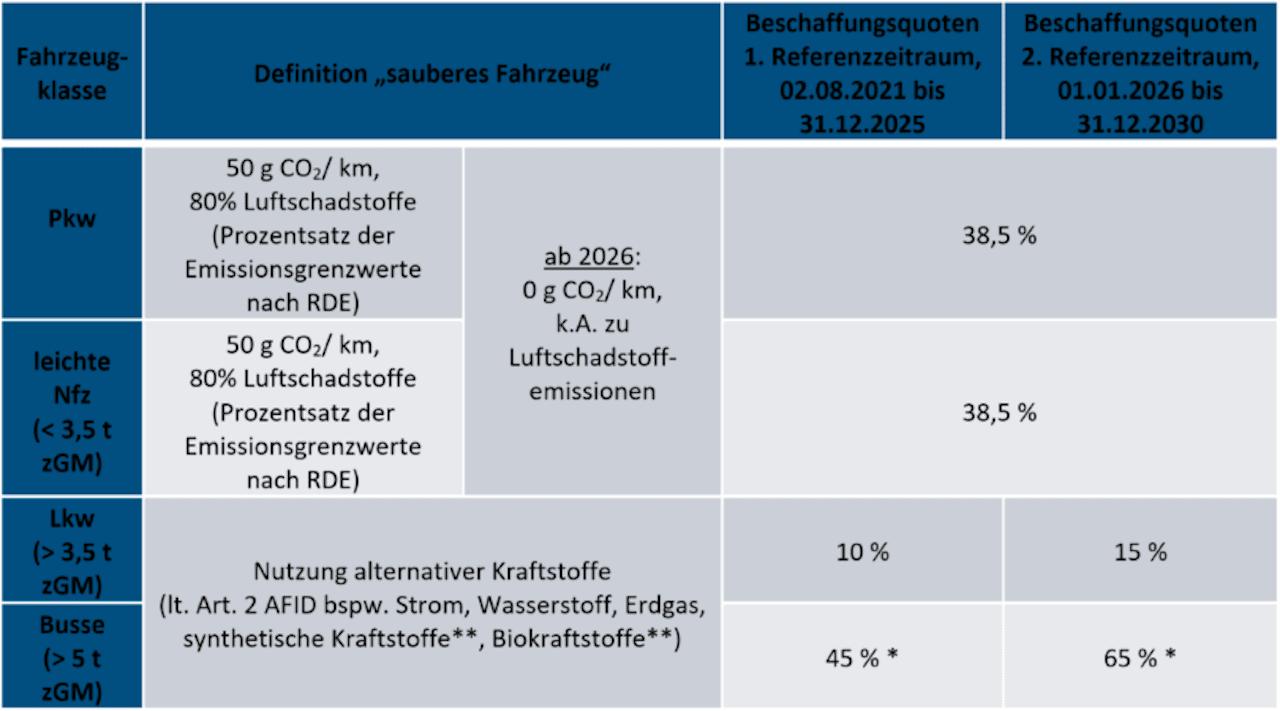 uebersicht-clean-vehicles-directive