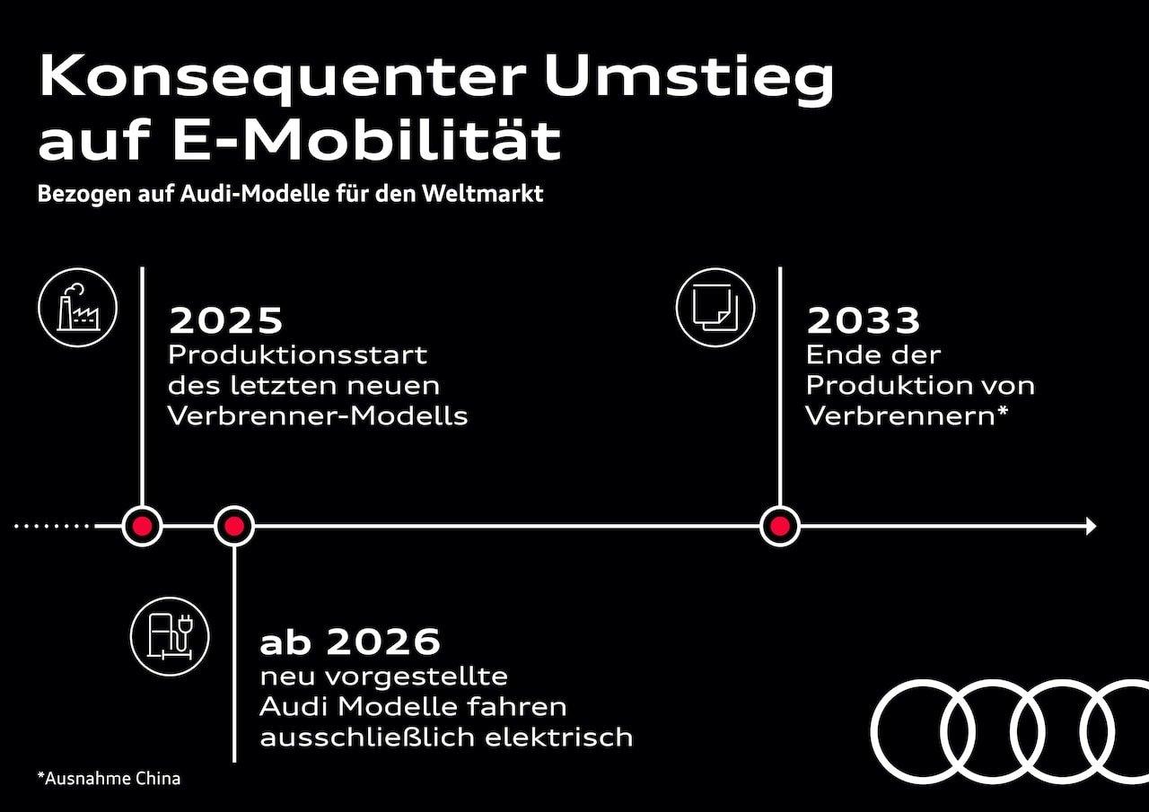 Konsequenter Umstieg auf E-Mobilität