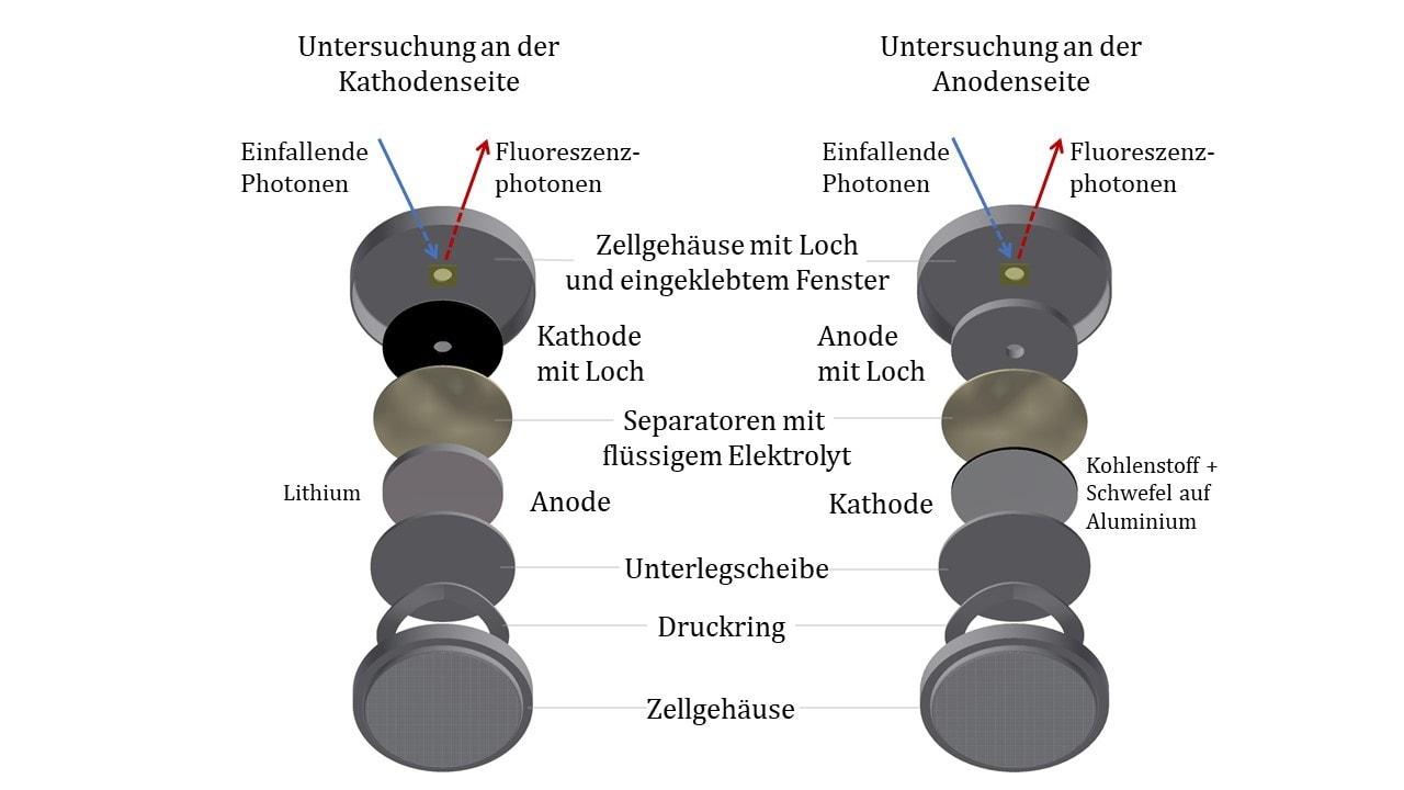 Lithium-Schwefel-Batterie-E-Auto