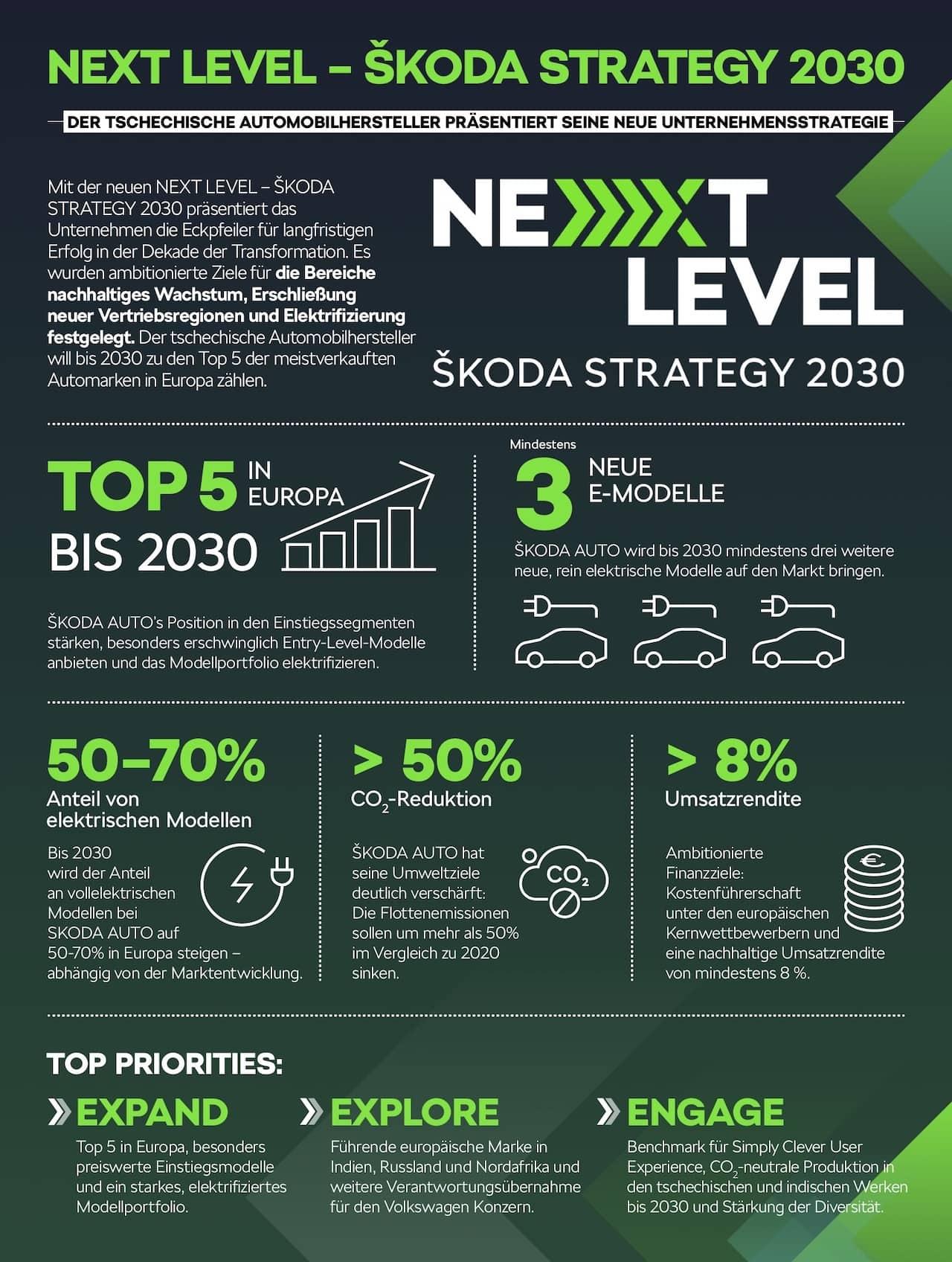 Skoda-Elektromobilität-Digitalisierung-Strategie-2030