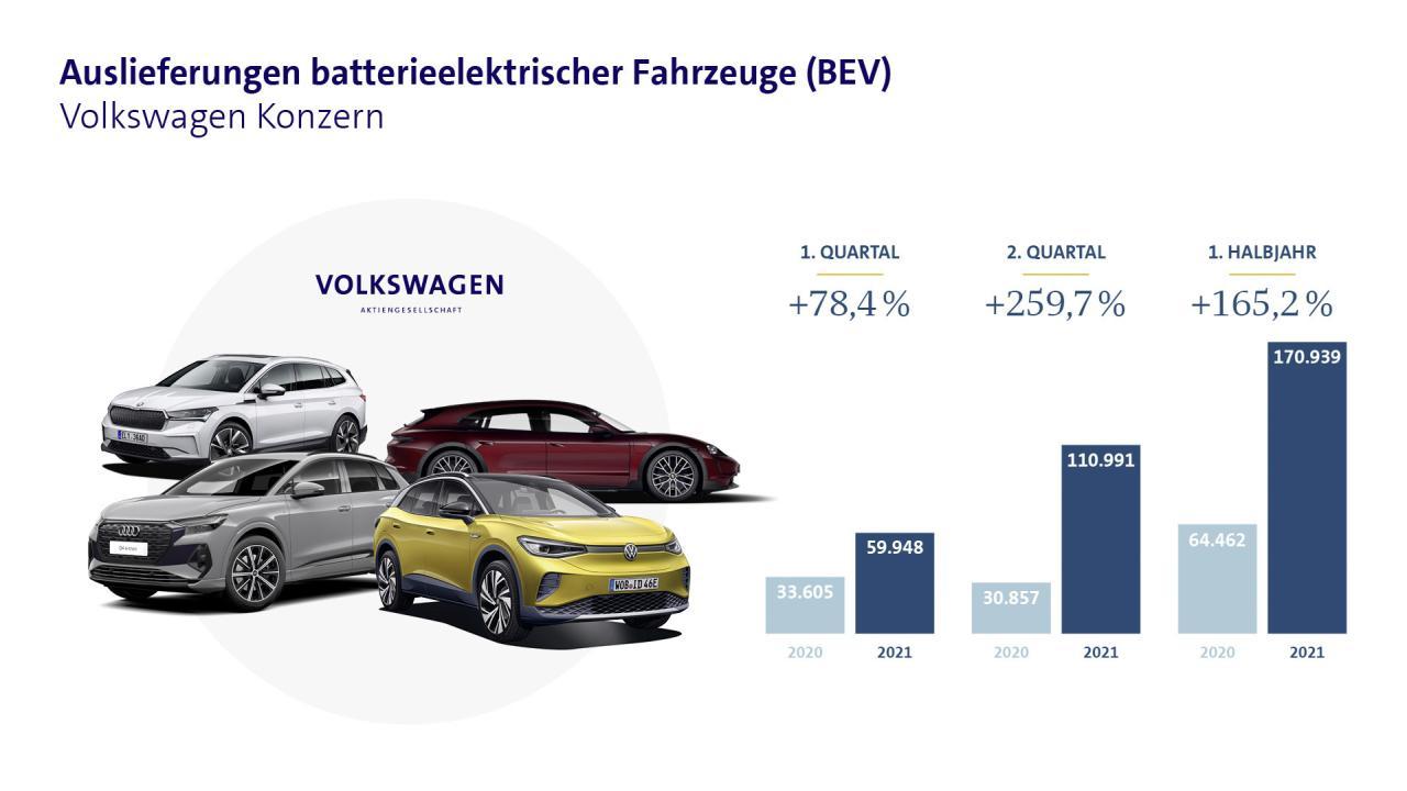 VW-Konzern setzt immer mehr E-Autos ab