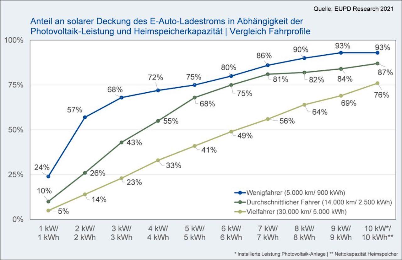 EUPD-Elektroauto-Solarstrom-PV-Anlage-Eigennutzung