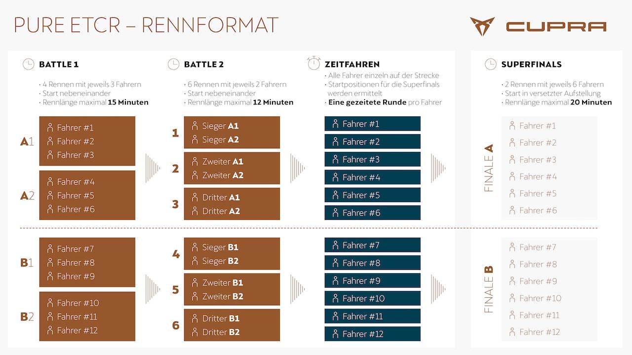 Cupra-Elektroauto-Rennserie-PURE-ETCR-Rennformat