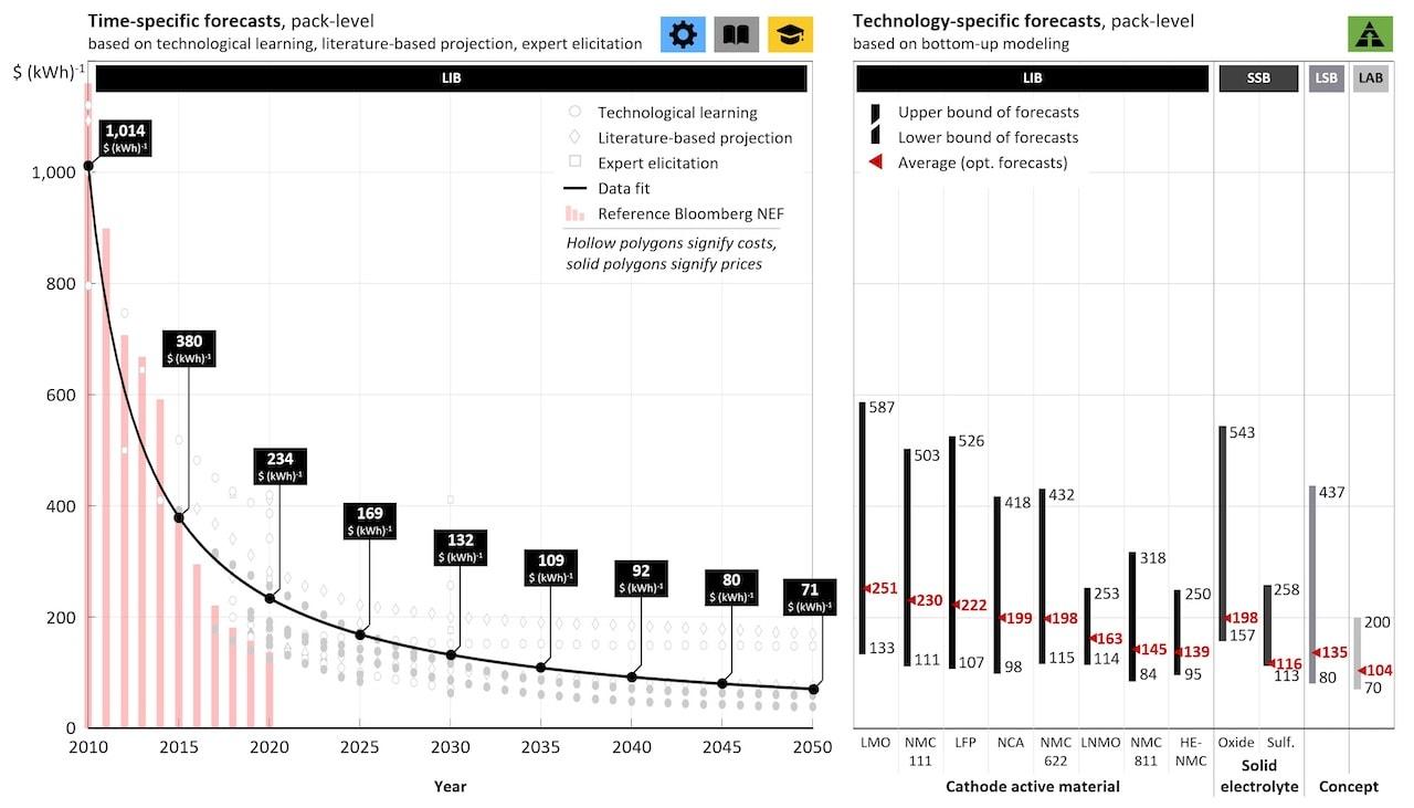 Elektroauto-Batterie-Kosten-Prognose