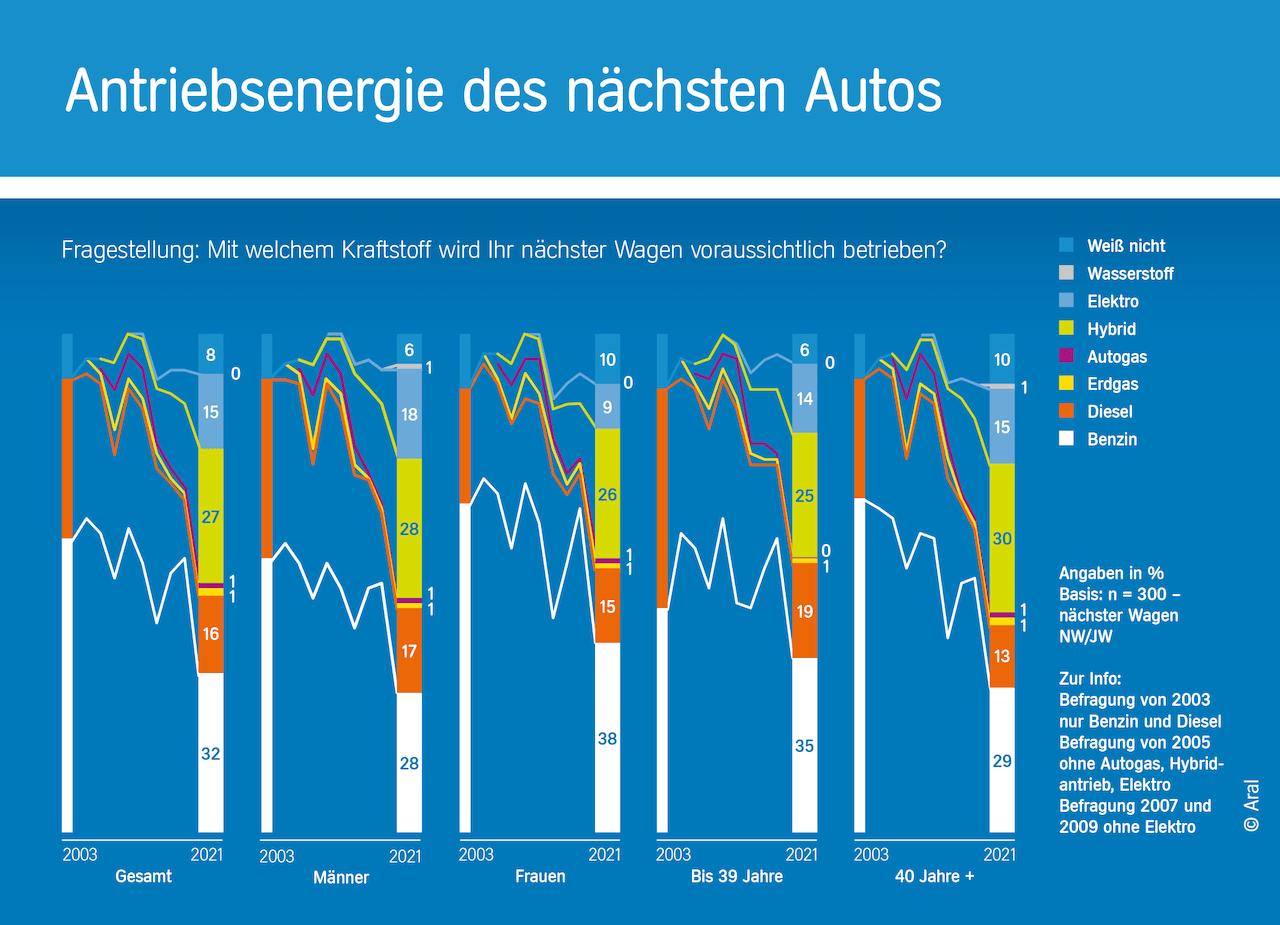antriebsenergie-des-naechsten-autos-2021