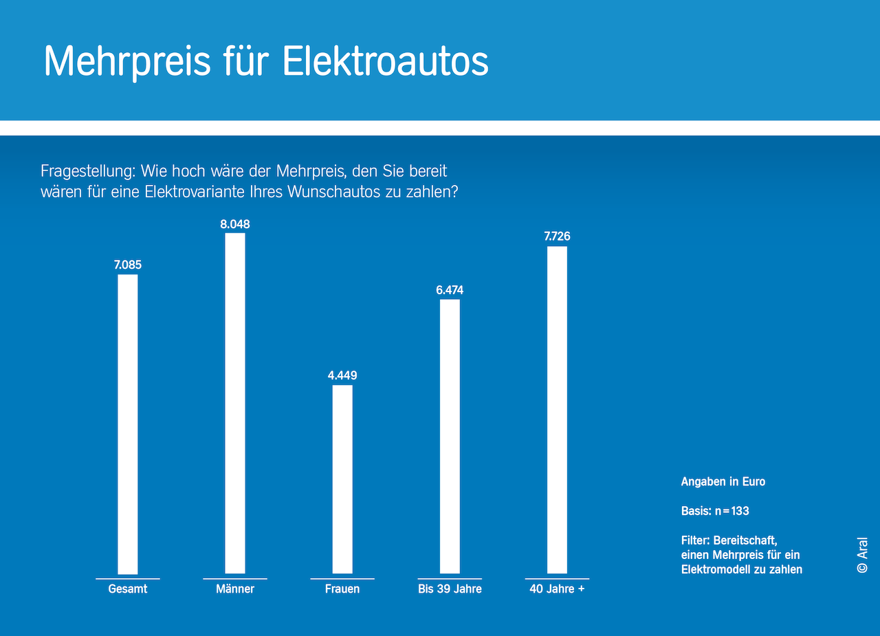 mehrpreis-fuer-elektroautos-2021