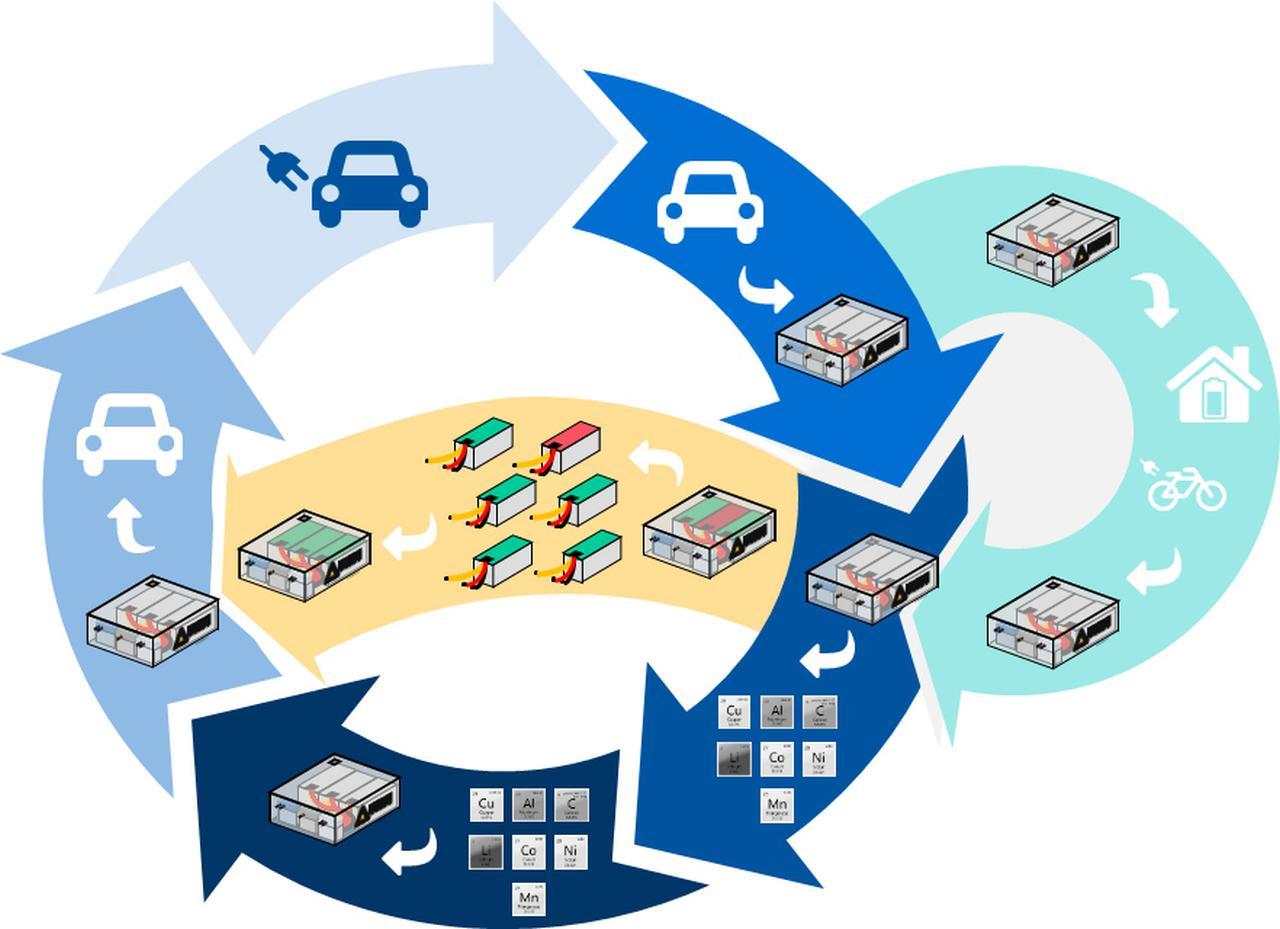 PEM veröffentlicht ausführliche Batterie-Recycling-Info