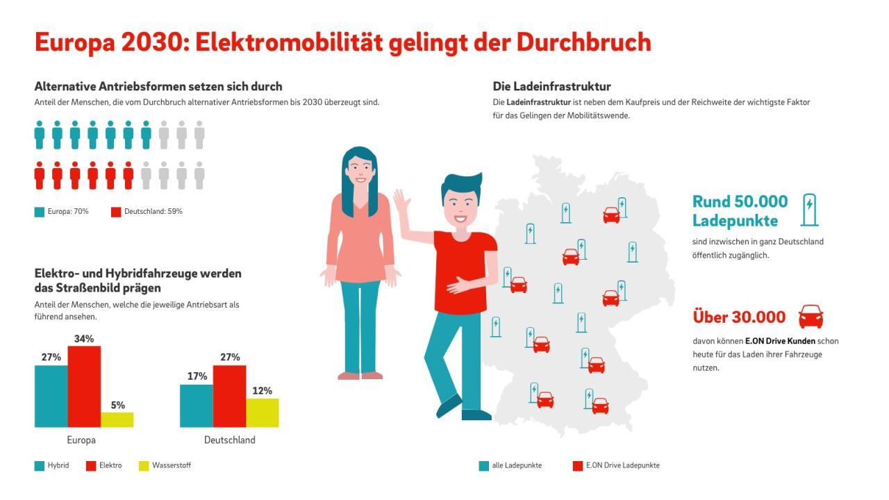 E.ON: Europäer glauben an Siegeszug des E-Autos