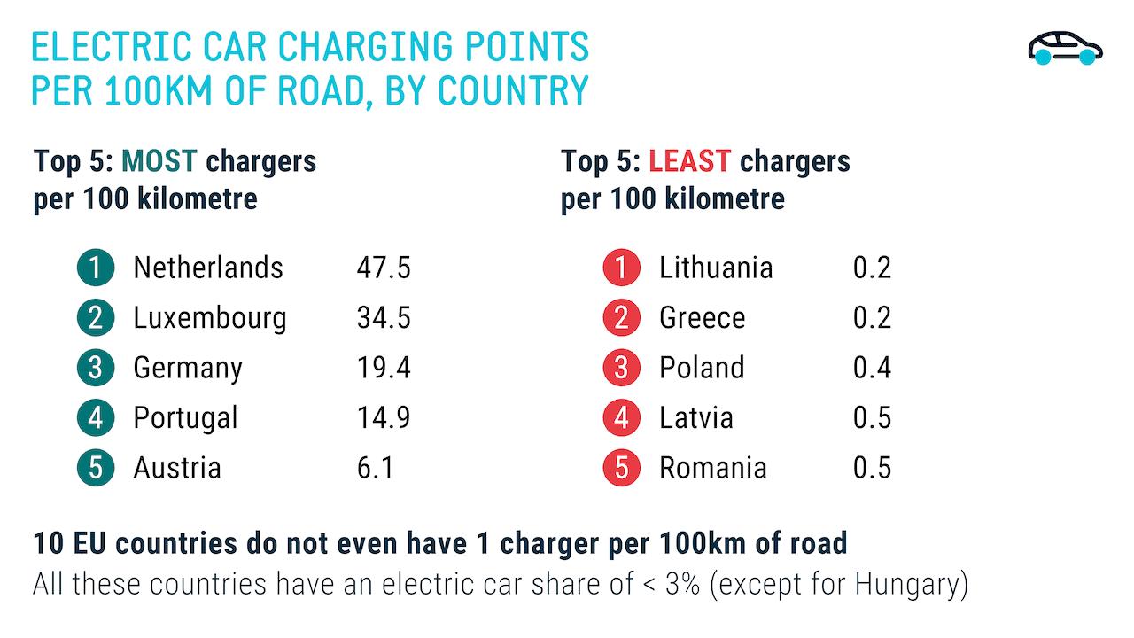EU-Ladeinfrastruktur-Länder