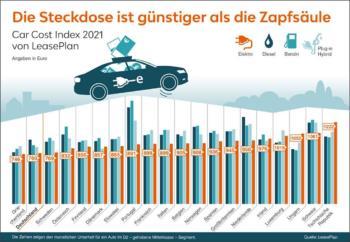 LeasePlan_Car Cost Index_2021-Autokosten-Elektroauto