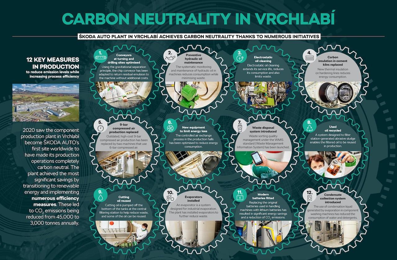 Skoda-Nachhaltigkeit-CO2-neutral-Produktion